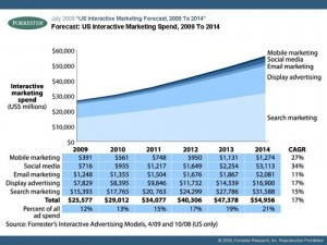 2009 07 Forrester US interactive marketing spend