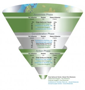 Role of influencers in marketing funnel (Source: Razorfish)