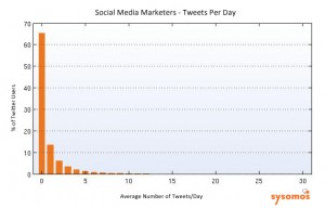 Social Media Marketers - Tweets per day