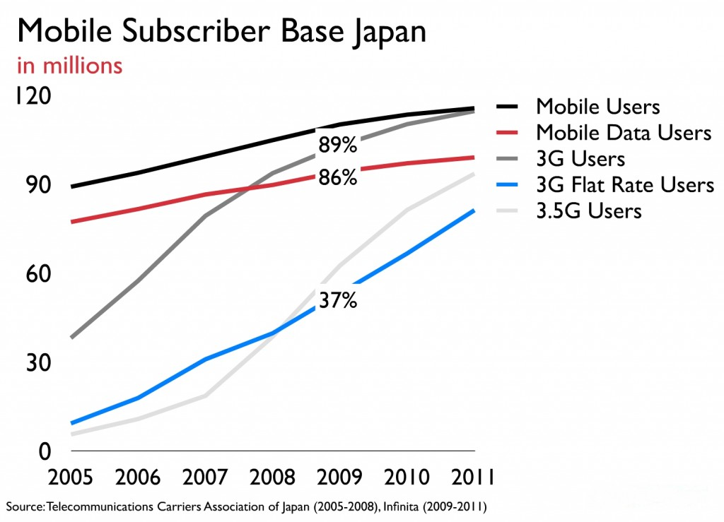 Flat rate subs in Japan