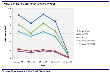 Data devices by bandwidth consumption