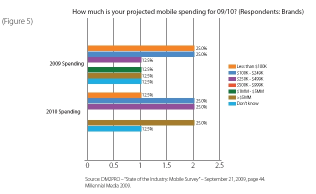 Brands spending on mobile
