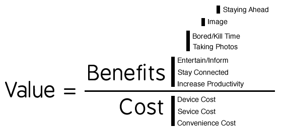 The Smartphone Value Equation