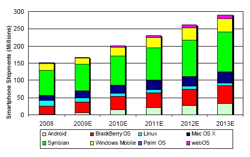 Smartphone shipments by OS