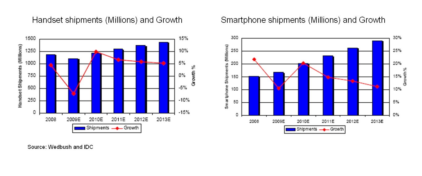Smartphone and handset shipments