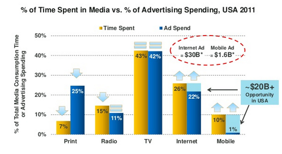 Mobile advertising opportunity (Source: KPCB)