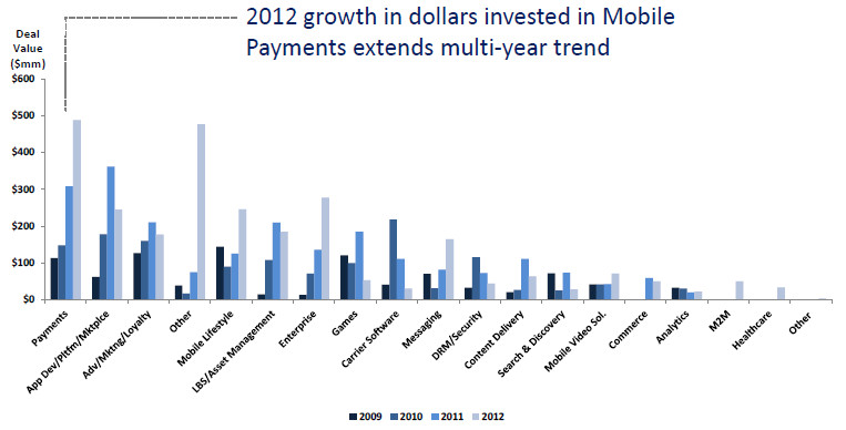 Growth in deal value 2009-2012 (Source: Ridgcrest Capital)