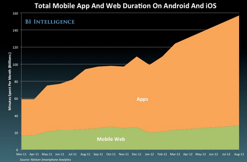 2013 04 08 Apps vs web usage (Source: Nielsen)
